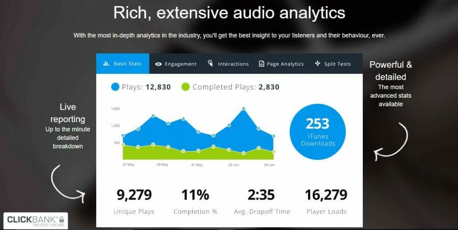Audio Analytics to help you improve your buisness