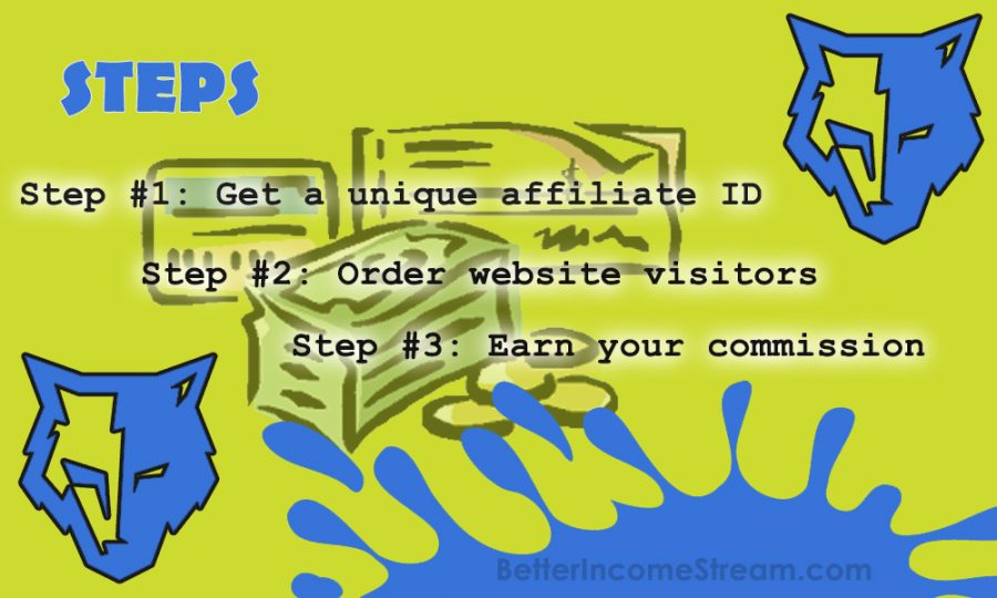 Affiliate Marketing Wolf Steps of the Product