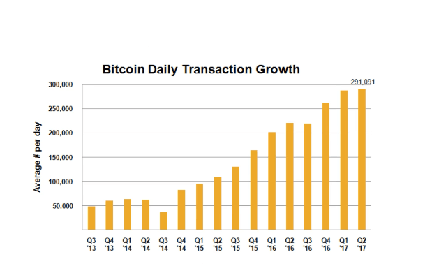 Bitcoin Daily Transaction Growth