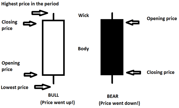 Components_Of_Candle