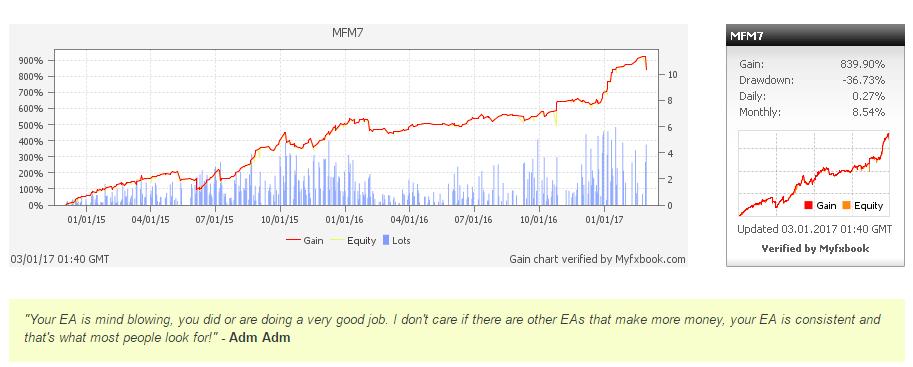 EA Graph