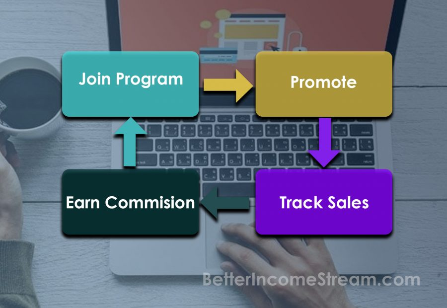 My Online Start Up What Affiliates do