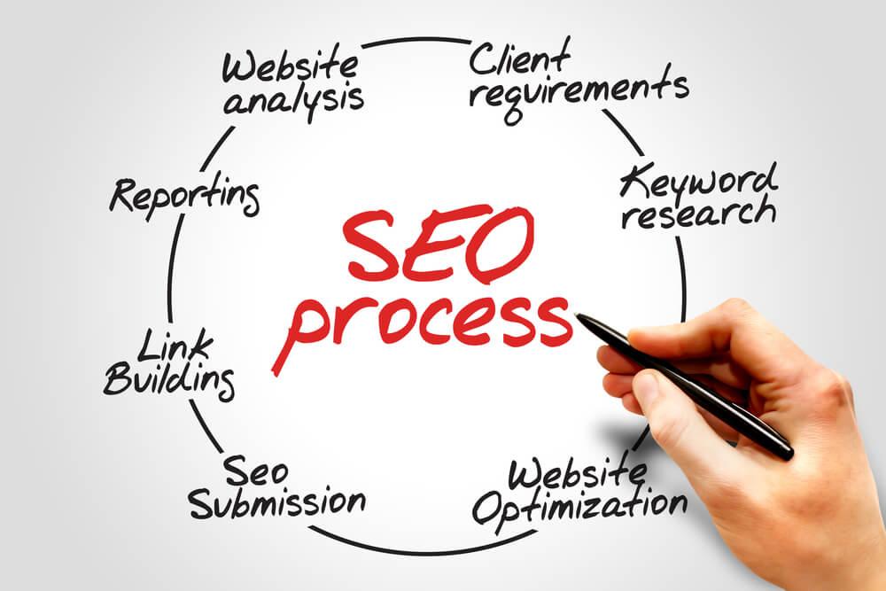 SEO process information flow chart