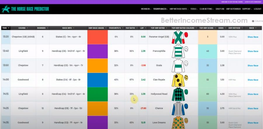The Horse Race Predictor Easy-to-use system