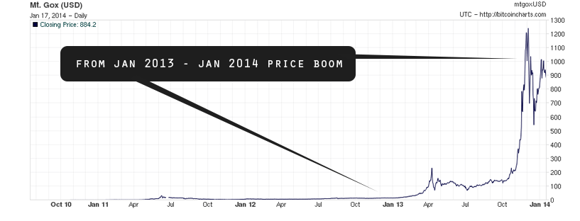 A screenshot from website, of a graph showing a boom in Bitcoin price over a period of time.