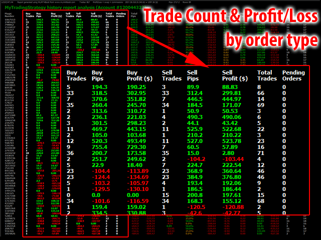 Trade Count and Profit/Loss by order type