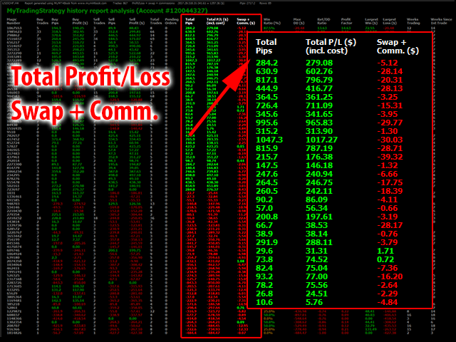 Total Profit/Loss